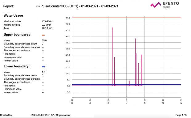 PDF report generated from a data collected by Efento water pulse counter. Report contains information about usage in each minute as well as total water usage in the whole time period